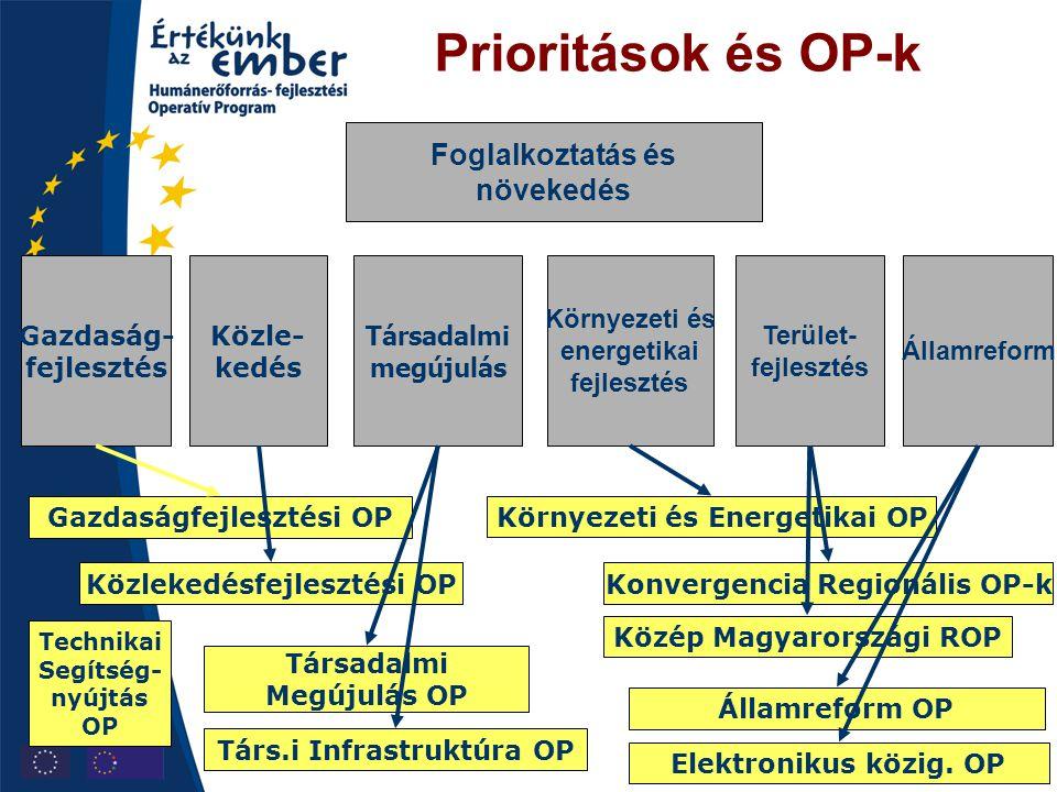 Prioritások és OP-k Társadalmi megújulás Gazdaság- fejlesztés Közle- kedés Környezeti és energetikai fejlesztés Államreform Terület- fejlesztés Foglal