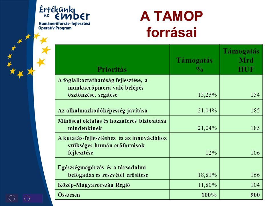 """A TAMOP főbb programjai a foglalkoztathatóság területén •A munkába állást segítő szolgáltatások kiterjesztése, minőségének és hatékonyságának javítása •Munkaerőpiaci aktivizálás, megelőzés és képzés •Szociális gazdaság, innovatív és helyi foglalkoztatási kezdeményezések és megállapodások –Integrált munkaügyi és szociális szolgáltató-rendszer szervezeti és humán-erőforrás feltételeinek megteremtése –A munkavállaláshoz szükséges szakmai és személyes kompetenciák megszerzését segítő munkaerő-piaci képzés, személyre szabott munkaerő-piaci szolgáltatások –Átfogó (azaz a különféle munkaerő-piaci támogatásokat és szolgáltatásokat """"csomagba rendező) foglalkoztatási programok –Foglalkoztatást ösztönző támogatások (például: START program kiterjesztése) –Fogyatékkal élők emberek integrált foglalkoztatásának támogatása –Mobilitási támogatás –Szociális gazdaság, innovatív és helyi foglalkoztatási kezdeményezések és megállapodások"""