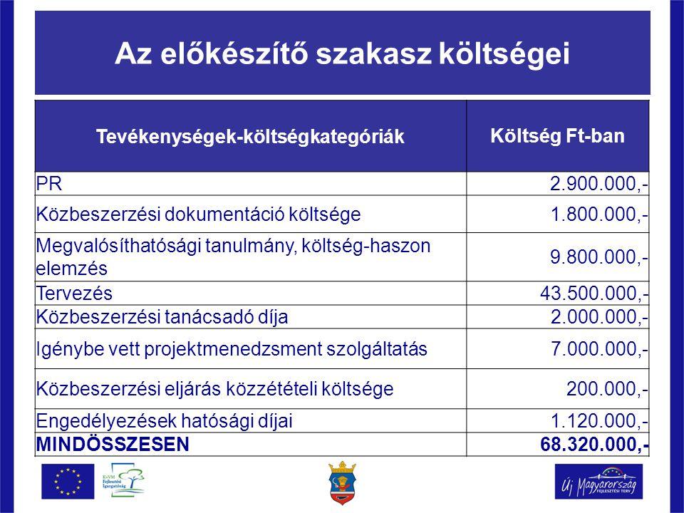 Az előkészítő szakasz költségei Tevékenységek-költségkategóriákKöltség Ft-ban PR2.900.000,- Közbeszerzési dokumentáció költsége1.800.000,- Megvalósíthatósági tanulmány, költség-haszon elemzés 9.800.000,- Tervezés43.500.000,- Közbeszerzési tanácsadó díja 2.000.000,- Igénybe vett projektmenedzsment szolgáltatás 7.000.000,- Közbeszerzési eljárás közzétételi költsége200.000,- Engedélyezések hatósági díjai1.120.000,- MINDÖSSZESEN68.320.000,-