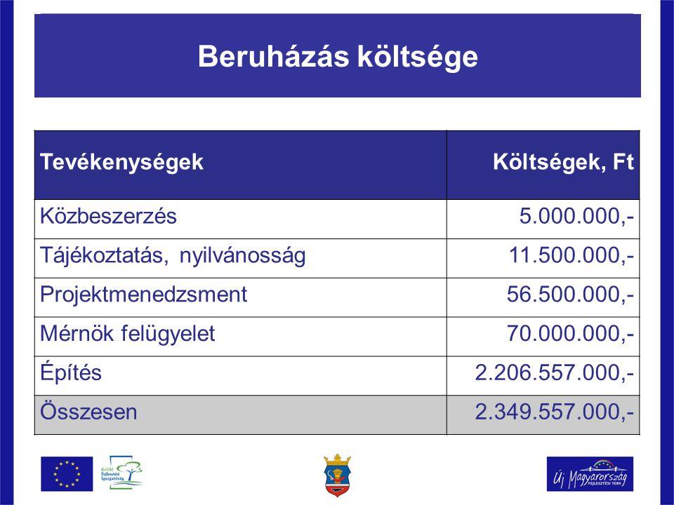 Beruházás költsége TevékenységekKöltségek, Ft Közbeszerzés5.000.000,- Tájékoztatás, nyilvánosság11.500.000,- Projektmenedzsment56.500.000,- Mérnök felügyelet70.000.000,- Építés2.206.557.000,- Összesen2.349.557.000,-