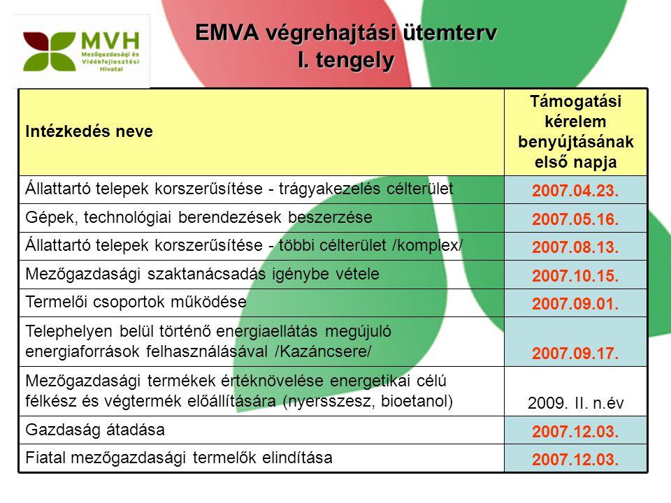 EMVA végrehajtási ütemterv I. tengely 2007.12.03. Fiatal mezőgazdasági termelők elindítása 2007.12.03. Gazdaság átadása 2009. II. n.év Mezőgazdasági t