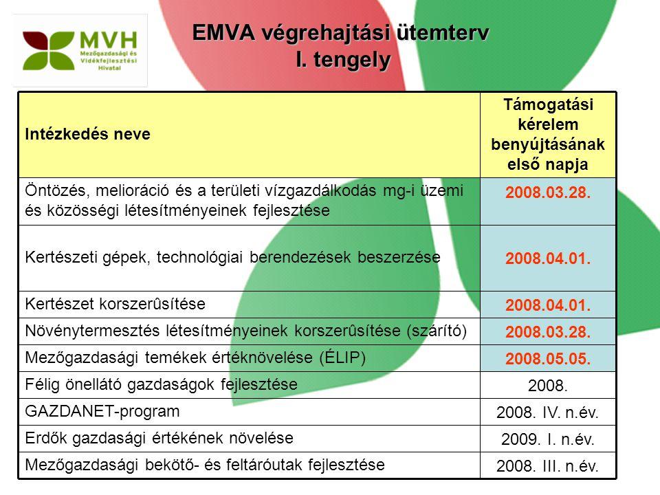 2008.05.05. Mezőgazdasági temékek értéknövelése (ÉLIP) 2008.03.28. Növénytermesztés létesítményeinek korszerûsítése (szárító) 2008. III. n.év. Mezőgaz