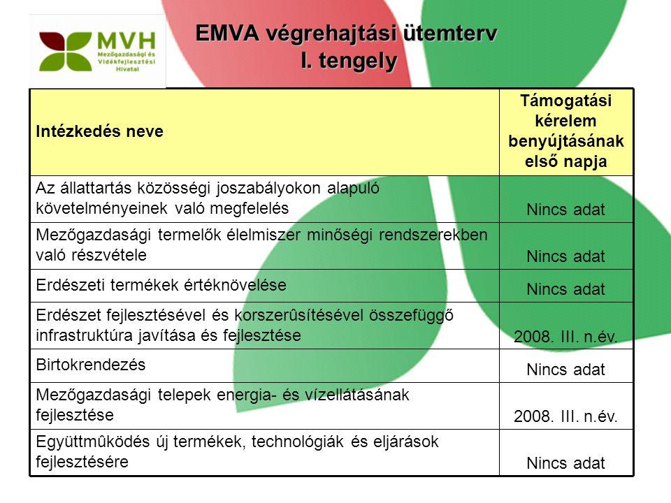 Nincs adat Erdészeti termékek értéknövelése 2008. III. n.év. Erdészet fejlesztésével és korszerûsítésével összefüggő infrastruktúra javítása és fejles