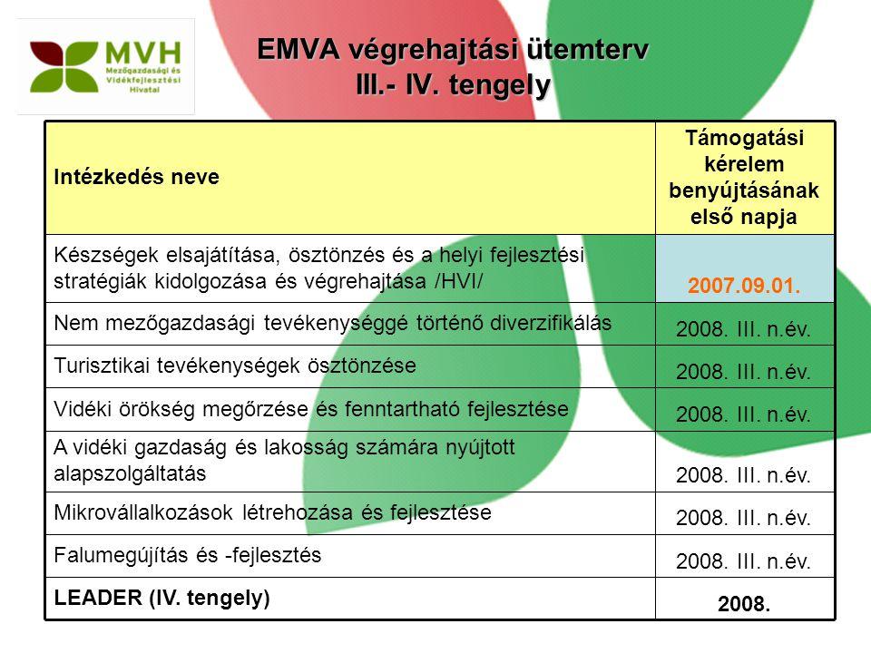 EMVA végrehajtási ütemterv III.- IV. tengely 2008. III. n.év. Falumegújítás és -fejlesztés 2008. LEADER (IV. tengely) 2008. III. n.év. Mikrovállalkozá