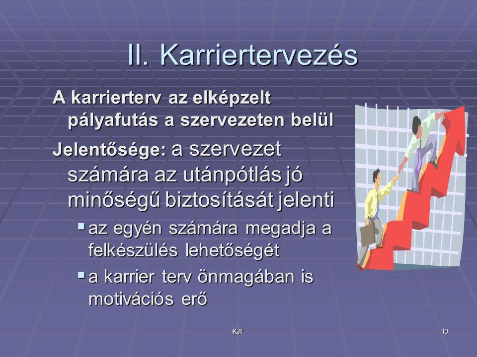 KJF13 II. Karriertervezés II. Karriertervezés A karrierterv az elképzelt pályafutás a szervezeten belül Jelentősége: a szervezet számára az utánpótlás