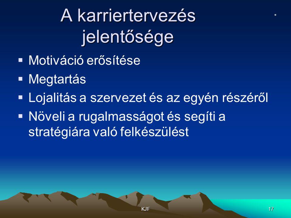 KJF17 A karriertervezés jelentősége  Motiváció erősítése  Megtartás  Lojalitás a szervezet és az egyén részéről  Növeli a rugalmasságot és segíti