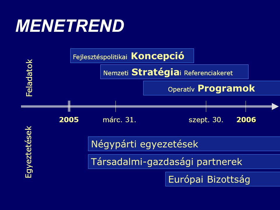 MENETREND Egyeztetések Feladatok 2006 2005 márc. 31. szept. 30. 2006 Európai Bizottság Operatív Programok Fejlesztéspolitikai Koncepció Négypárti egye