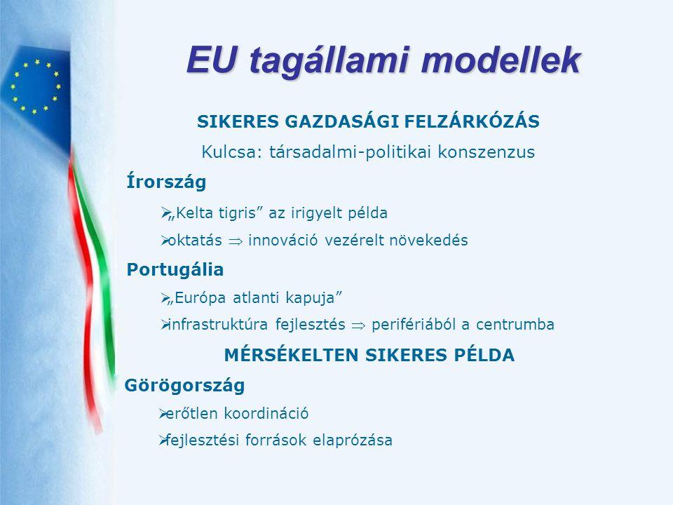 """EU tagállami modellek SIKERES GAZDASÁGI FELZÁRKÓZÁS Kulcsa: társadalmi-politikai konszenzus Írország  """" Kelta tigris"""" az irigyelt példa  oktatás  i"""