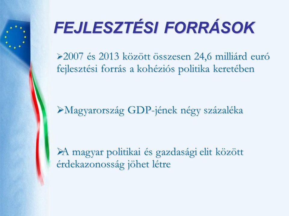  2007 és 2013 között összesen 24,6 milliárd euró fejlesztési forrás a kohéziós politika keretében  Magyarország GDP-jének négy százaléka  A magyar