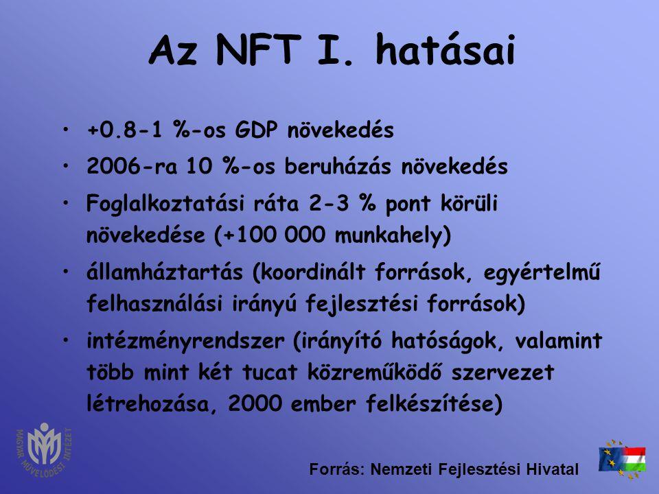 A Nemzeti Fejlesztési Terv I. számokban (2004-2006) Összesen 1.100-1.500 Mrd Ft összegű támogatás fordítható fejlesztésekre –EU-forrás: ~750 Mrd Ft –H
