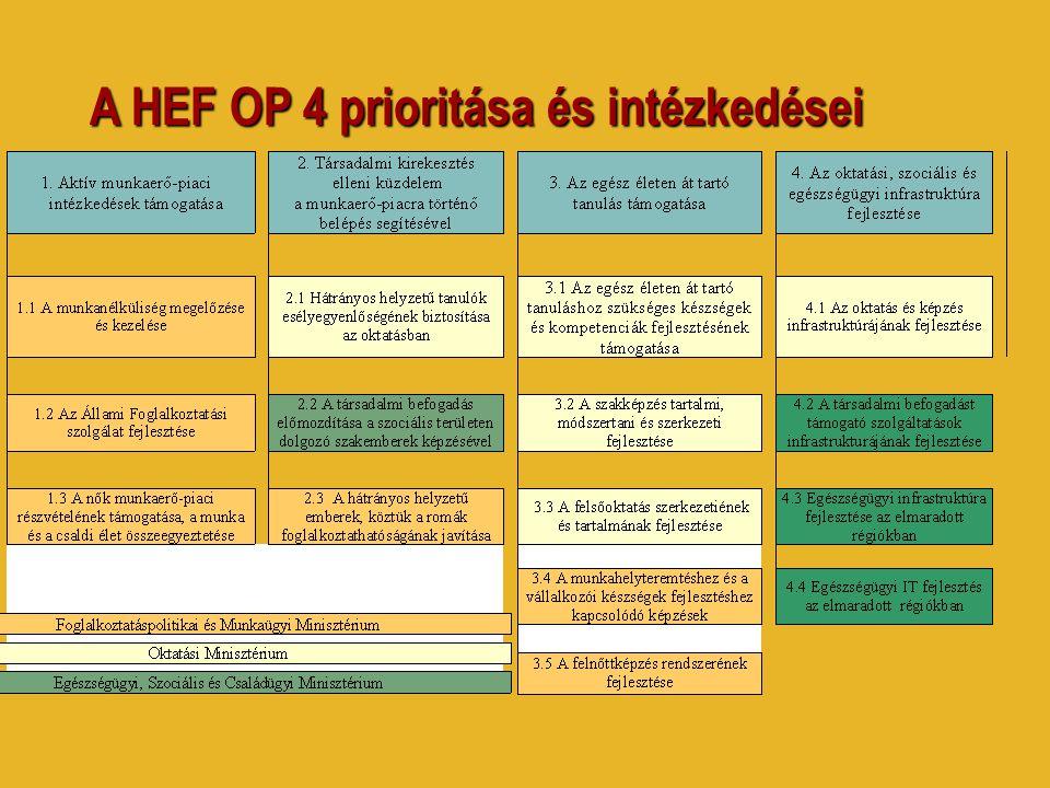 A HEF OP 4 prioritása és intézkedései