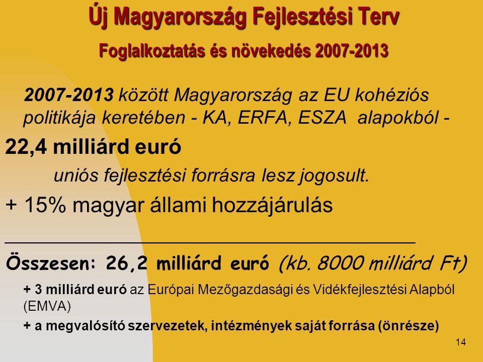14 Új Magyarország Fejlesztési Terv Foglalkoztatás és növekedés 2007-2013 2007-2013 között Magyarország az EU kohéziós politikája keretében - KA, ERFA, ESZA alapokból - 22,4 milliárd euró uniós fejlesztési forrásra lesz jogosult.