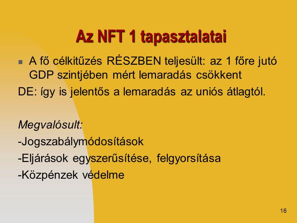 16 Az NFT 1 tapasztalatai  A fő célkitűzés RÉSZBEN teljesült: az 1 főre jutó GDP szintjében mért lemaradás csökkent DE: így is jelentős a lemaradás az uniós átlagtól.