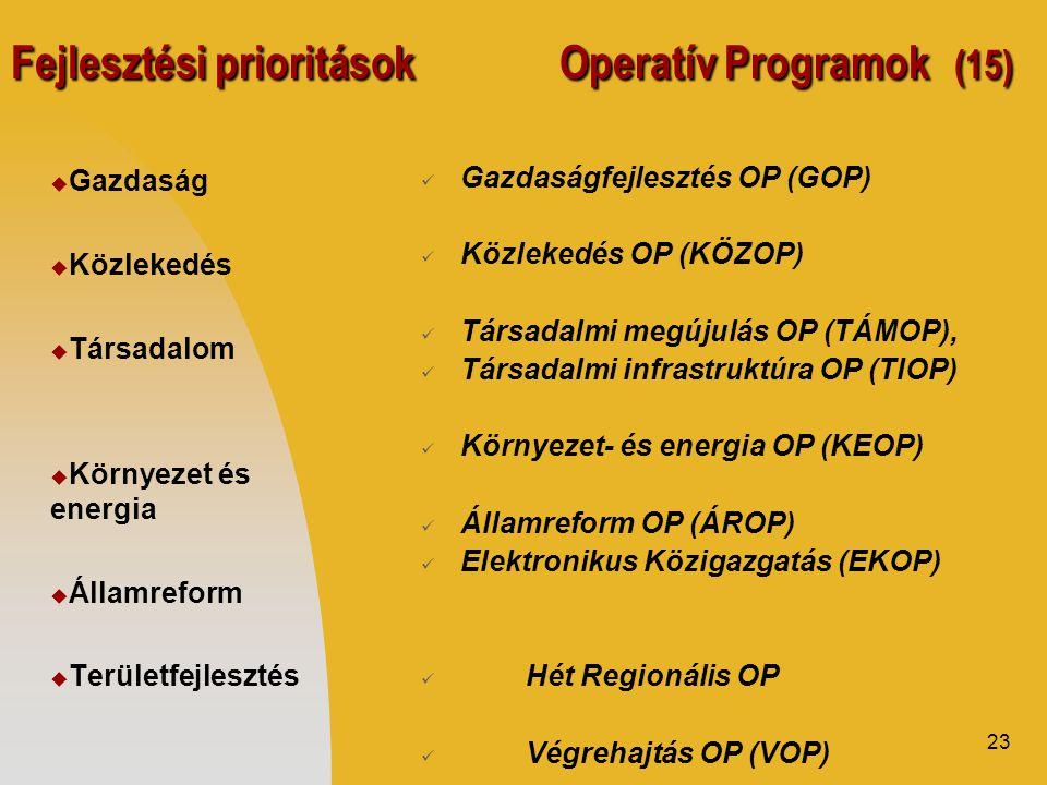 23 Fejlesztési prioritások Operatív Programok (15)  Gazdaság  Közlekedés  Társadalom  Környezet és energia  Államreform  Területfejlesztés  Gazdaságfejlesztés OP (GOP)  Közlekedés OP (KÖZOP)  Társadalmi megújulás OP (TÁMOP),  Társadalmi infrastruktúra OP (TIOP)  Környezet- és energia OP (KEOP)  Államreform OP (ÁROP)  Elektronikus Közigazgatás (EKOP)  Hét Regionális OP  Végrehajtás OP (VOP)