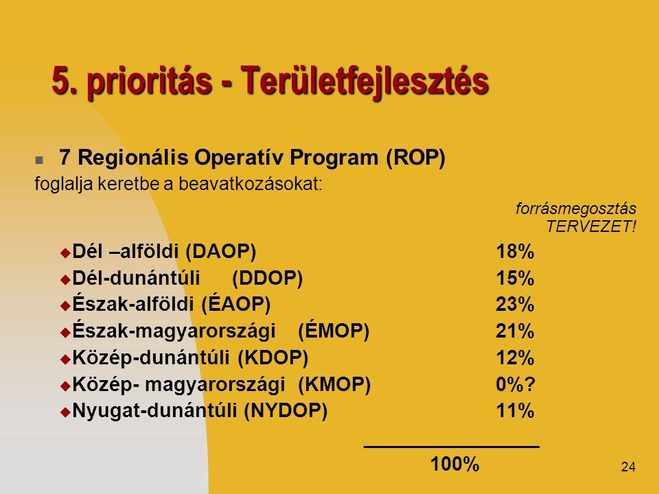 24 5. prioritás - Területfejlesztés  7 Regionális Operatív Program (ROP) foglalja keretbe a beavatkozásokat: forrásmegosztás TERVEZET!  Dél –alföldi