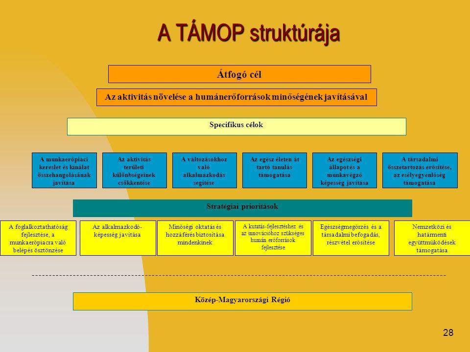 28 A TÁMOP struktúrája Specifikus célok Az aktivitás növelése a humánerőforrások minőségének javításával A munkaerőpiaci kereslet és kínálat összehangolásának javítása Az aktivitás területi különbségeinek csökkentése A változásokhoz való alkalmazkodás segítése Az egész életen át tartó tanulás támogatása Az egészségi állapot és a munkavégző képesség javítása A társadalmi összetartozás erősítése, az esélyegyenlőség támogatása Stratégiai prioritások A foglalkoztathatóság fejlesztése, a munkaerőpiacra való belépés ösztönzése Az alkalmazkodó- képesség javítása Minőségi oktatás és hozzáférés biztosítása mindenkinek A kutatás-fejlesztéshez és az innovációhoz szükséges humán erőforrások fejlesztése Egészségmegőrzés és a társadalmi befogadás, részvétel erősítése Közép-Magyarországi Régió Átfogó cél Nemzetközi és határmenti együttműködések támogatása