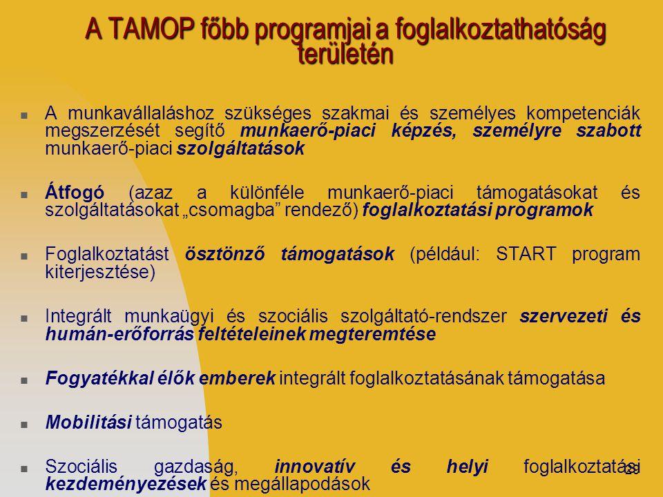 """29 A TAMOP főbb programjai a foglalkoztathatóság területén  A munkavállaláshoz szükséges szakmai és személyes kompetenciák megszerzését segítő munkaerő-piaci képzés, személyre szabott munkaerő-piaci szolgáltatások  Átfogó (azaz a különféle munkaerő-piaci támogatásokat és szolgáltatásokat """"csomagba rendező) foglalkoztatási programok  Foglalkoztatást ösztönző támogatások (például: START program kiterjesztése)  Integrált munkaügyi és szociális szolgáltató-rendszer szervezeti és humán-erőforrás feltételeinek megteremtése  Fogyatékkal élők emberek integrált foglalkoztatásának támogatása  Mobilitási támogatás  Szociális gazdaság, innovatív és helyi foglalkoztatási kezdeményezések és megállapodások"""