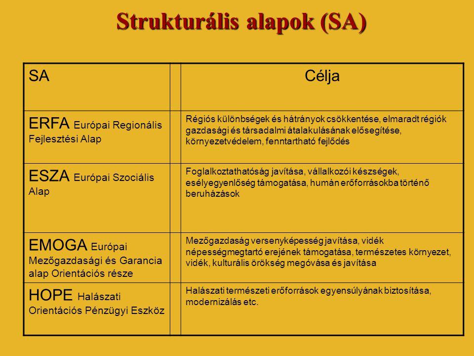 Strukturális alapok (SA) SACélja ERFA Európai Regionális Fejlesztési Alap Régiós különbségek és hátrányok csökkentése, elmaradt régiók gazdasági és tá