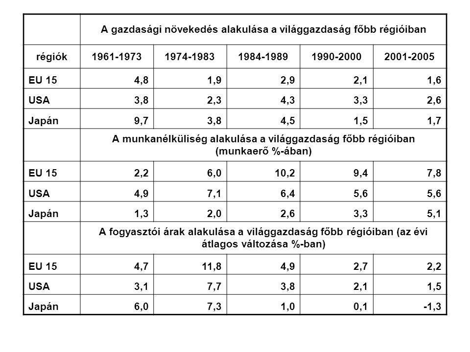 A gazdasági növekedés alakulása a világgazdaság főbb régióiban régiók1961-19731974-19831984-19891990-20002001-2005 EU 154,81,92,92,11,6 USA3,82,34,33,