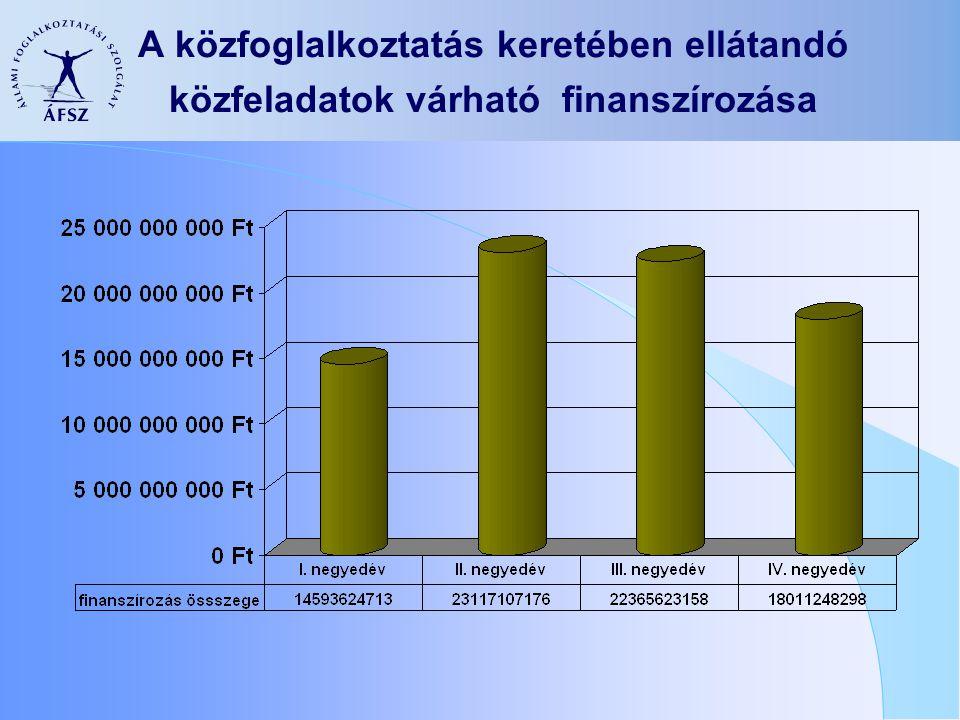 A közfoglalkoztatás keretében ellátandó közfeladatok várható finanszírozása