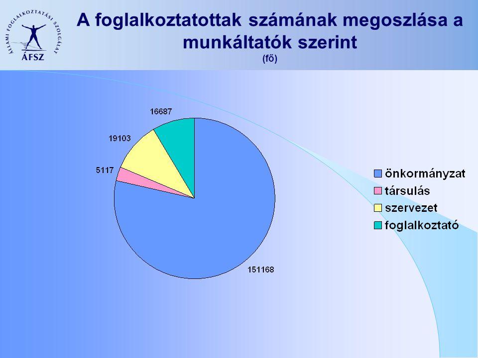 A foglalkoztatottak számának megoszlása a munkáltatók szerint (fő)
