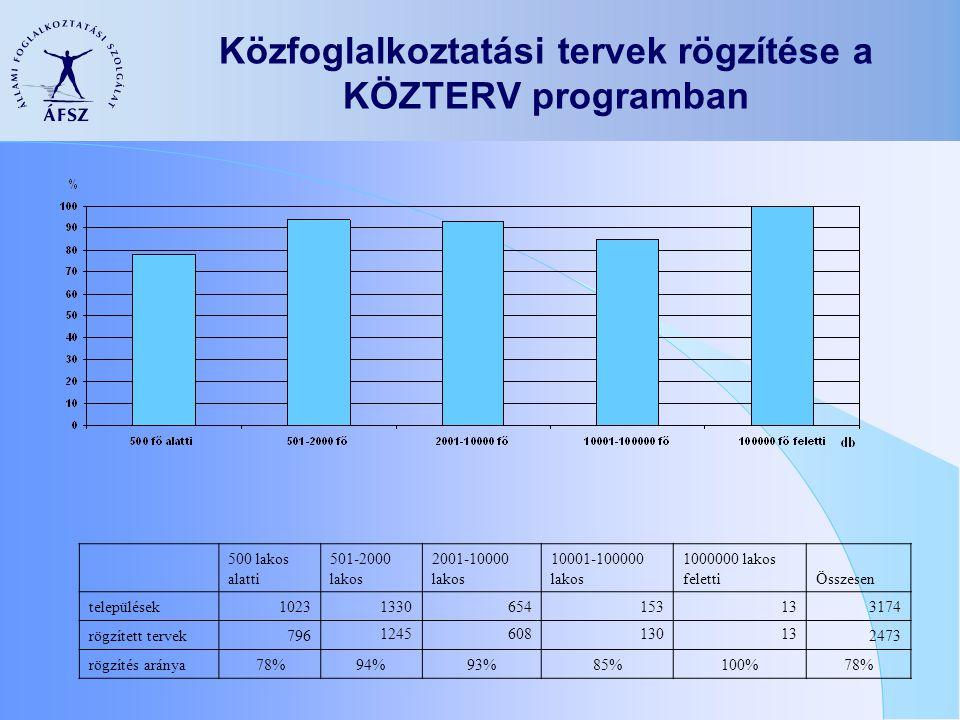 Közfoglalkoztatási tervek rögzítése a KÖZTERV programban 500 lakos alatti 501-2000 lakos 2001-10000 lakos 10001-100000 lakos 1000000 lakos felettiÖsszesen települések10231330654153133174 rögzített tervek796124560813013132473 rögzítés aránya78%94%93%85%100%78%