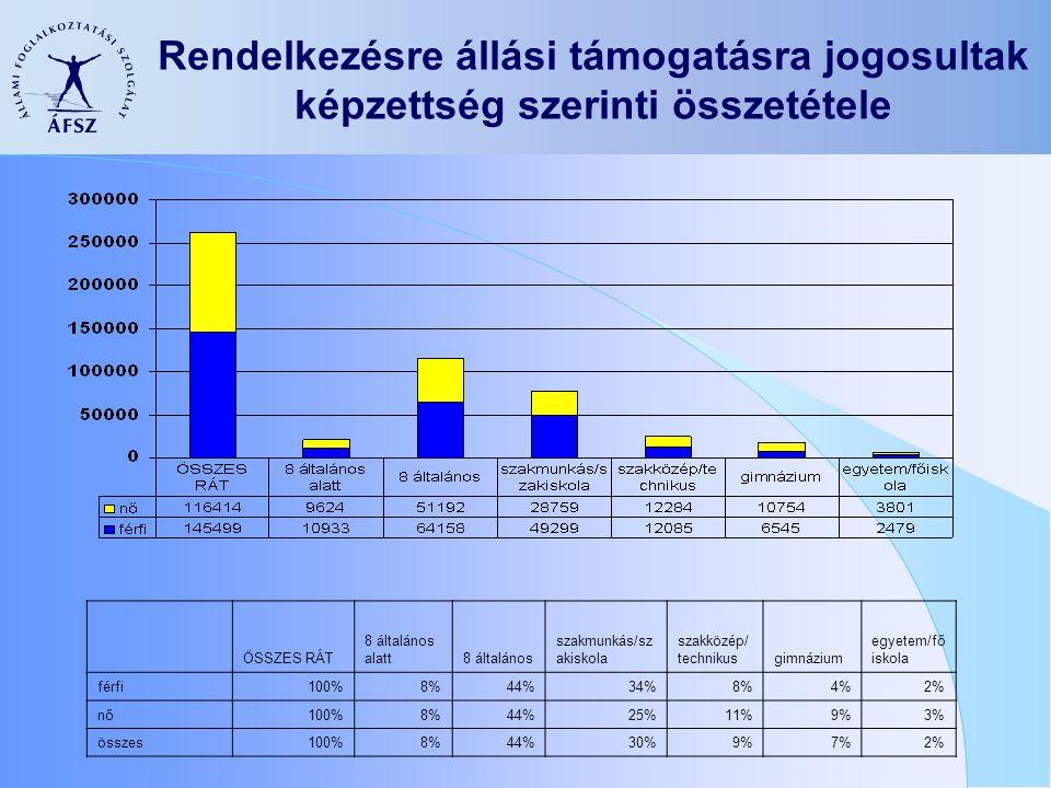 Rendelkezésre állási támogatásra jogosultak képzettség szerinti összetétele ÖSSZES RÁT 8 általános alatt8 általános szakmunkás/sz akiskola szakközép/ technikusgimnázium egyetem/fő iskola férfi100%8%44%34%8%4%2% nő100%8%44%25%11%9%3% összes100%8%44%30%9%7%2%