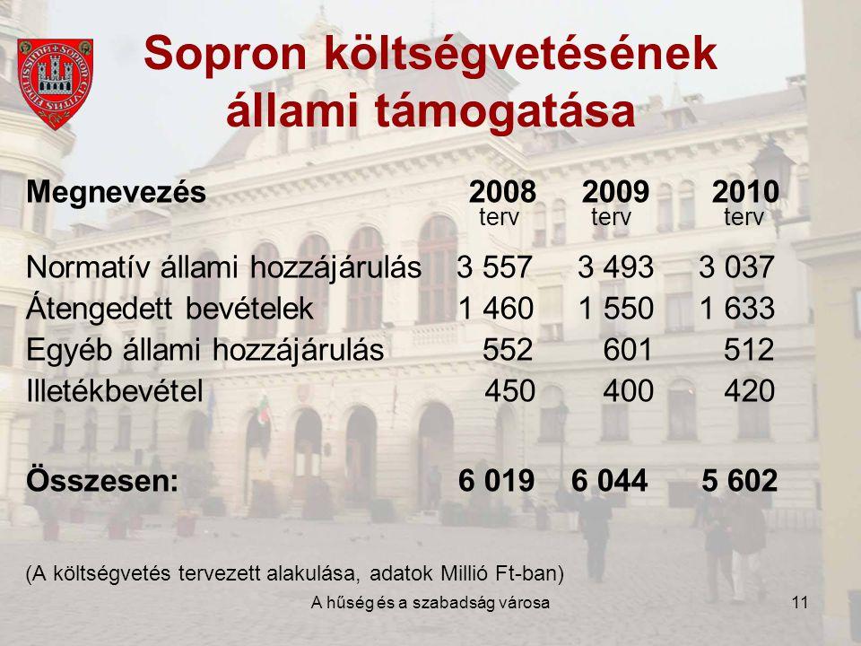 A hűség és a szabadság városa11 Sopron költségvetésének állami támogatása Megnevezés 2008 2009 2010 terv terv terv Normatív állami hozzájárulás 3 557 3 493 3 037 Átengedett bevételek 1 460 1 550 1 633 Egyéb állami hozzájárulás 552 601 512 Illetékbevétel 450 400 420 Összesen: 6 019 6 044 5 602 (A költségvetés tervezett alakulása, adatok Millió Ft-ban)