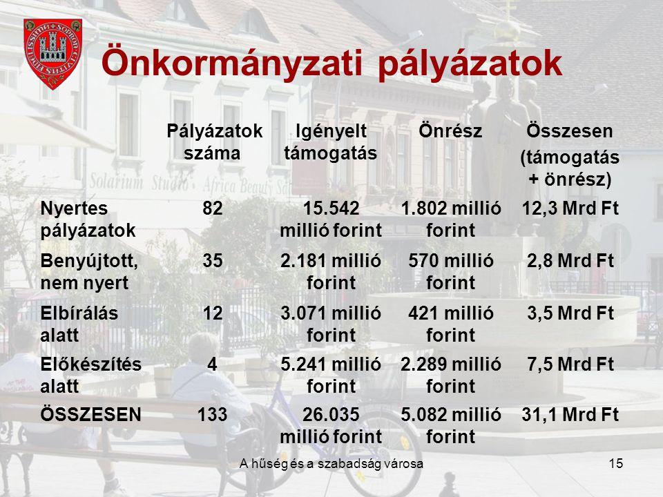 A hűség és a szabadság városa15 Önkormányzati pályázatok Pályázatok száma Igényelt támogatás ÖnrészÖsszesen (támogatás + önrész) Nyertes pályázatok 8215.542 millió forint 1.802 millió forint 12,3 Mrd Ft Benyújtott, nem nyert 352.181 millió forint 570 millió forint 2,8 Mrd Ft Elbírálás alatt 123.071 millió forint 421 millió forint 3,5 Mrd Ft Előkészítés alatt 45.241 millió forint 2.289 millió forint 7,5 Mrd Ft ÖSSZESEN13326.035 millió forint 5.082 millió forint 31,1 Mrd Ft