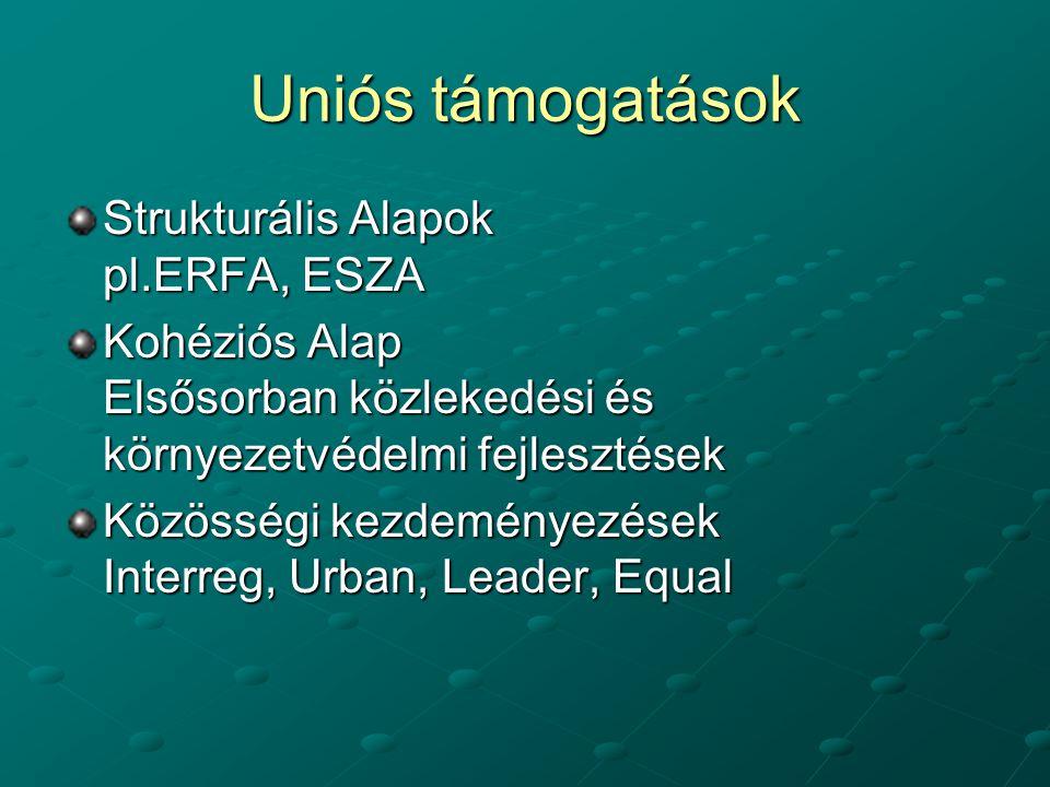 Uniós támogatások Strukturális Alapok pl.ERFA, ESZA Kohéziós Alap Elsősorban közlekedési és környezetvédelmi fejlesztések Közösségi kezdeményezések Interreg, Urban, Leader, Equal