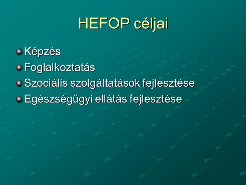 HEFOP céljai KépzésFoglalkoztatás Szociális szolgáltatások fejlesztése Egészségügyi ellátás fejlesztése