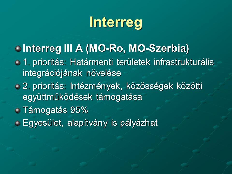 Interreg Interreg III A (MO-Ro, MO-Szerbia) 1. prioritás: Határmenti területek infrastrukturális integrációjának növelése 2. prioritás: Intézmények, k
