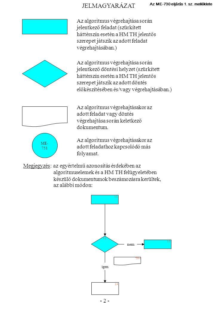 - 2 - Az ME-730 eljárás 1. sz.