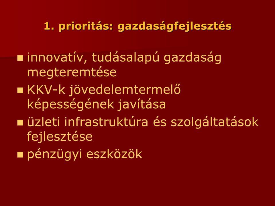 1. prioritás: gazdaságfejlesztés  innovatív, tudásalapú gazdaság megteremtése  KKV-k jövedelemtermelő képességének javítása  üzleti infrastruktúra