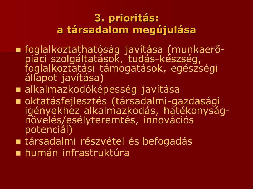 3. prioritás: a társadalom megújulása  foglalkoztathatóság javítása (munkaerő- piaci szolgáltatások, tudás-készség, foglalkoztatási támogatások, egés