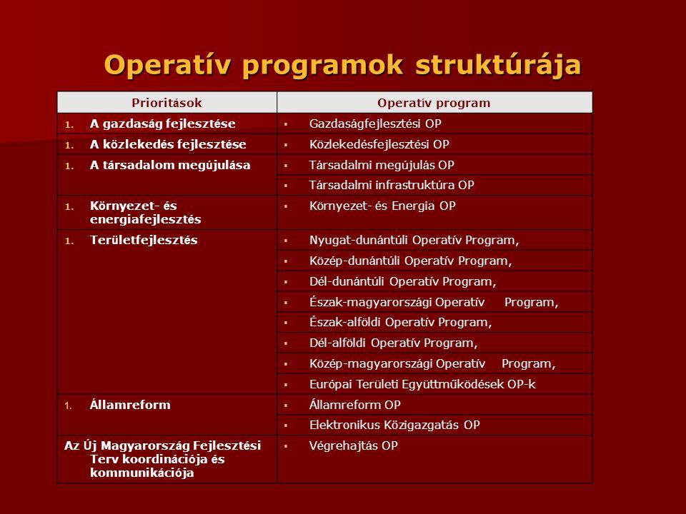 Operatív programok struktúrája Priorit á sokOperat í v program 1.