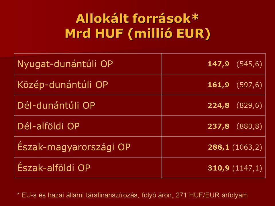 Allokált források* Mrd HUF (millió EUR) Nyugat-dunántúli OP 147,9 (545,6) Közép-dunántúli OP 161,9 (597,6) Dél-dunántúli OP 224,8 (829,6) Dél-alföldi OP 237,8 (880,8) Észak-magyarországi OP 288,1 (1063,2) Észak-alföldi OP 310,9 (1147,1) * EU-s és hazai állami társfinanszírozás, folyó áron, 271 HUF/EUR árfolyam