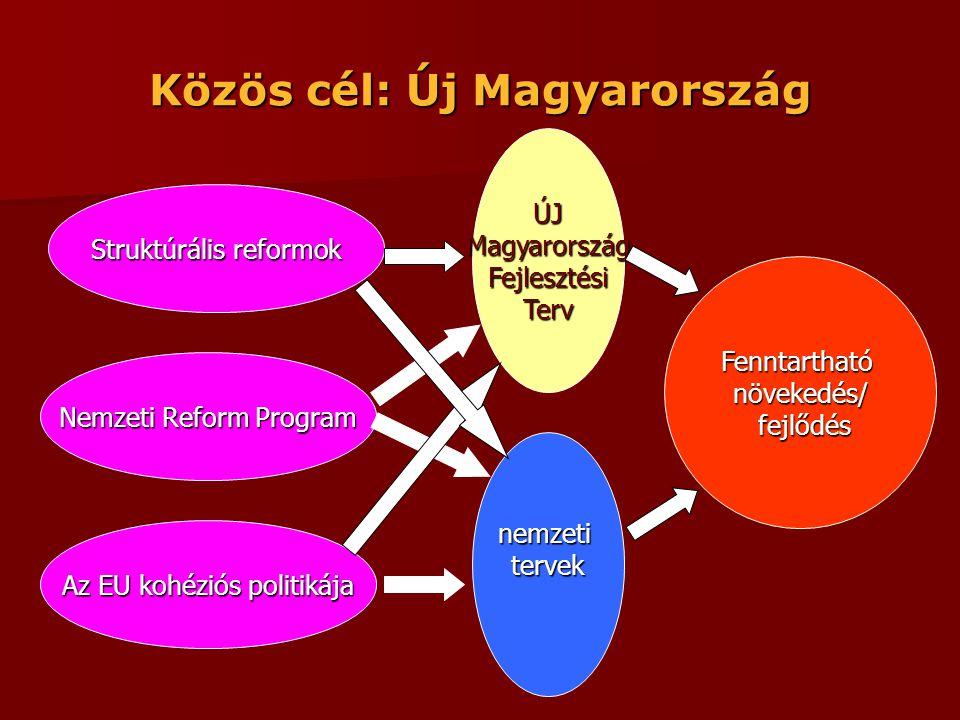Közös cél: Új Magyarország Struktúrális reformok Nemzeti Reform Program Az EU kohéziós politikája ÚJ Magyarország Fejlesztési Terv nemzeti tervek tervek Fenntartható növekedés/ fejlődés fejlődés