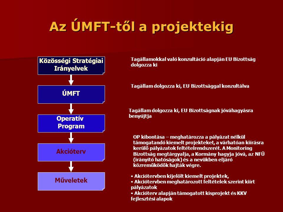 Az ÚMFT-től a projektekig Tagállamokkal való konzultáció alapján EU Bizottság dolgozza ki Tagállam dolgozza ki, EU Bizottsággal konzultálva Tagállam dolgozza ki, EU Bizottságnak jóváhagyásra benyújtja OP kibontása – meghatározza a pályázat nélkül támogatandó kiemelt projekteket, a várhatóan kiírásra kerülő pályázatok feltételrendszerét.
