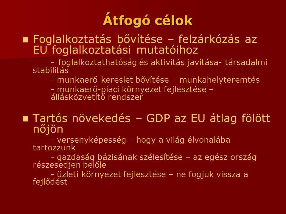 Átfogó célok  Foglalkoztatás bővítése – felzárkózás az EU foglalkoztatási mutatóihoz - foglalkoztathatóság és aktivitás javítása- társadalmi stabilitás - munkaerő-kereslet bővítése – munkahelyteremtés - munkaerő-piaci környezet fejlesztése – állásközvetítő rendszer  Tartós növekedés – GDP az EU átlag fölött nőjön - versenyképesség – hogy a világ élvonalába tartozzunk - gazdaság bázisának szélesítése – az egész ország részesedjen belőle - üzleti környezet fejlesztése – ne fogjuk vissza a fejlődést