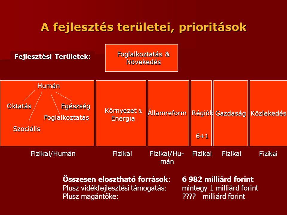A fejlesztés területei, prioritások Humán Oktatás Foglalkoztatás Egészség GazdaságKözlekedés Környezet & Energia ÁllamreformRégiók6+1 Foglalkoztatás & Növekedés Fejlesztési Területek: Fizikai/HumánFizikaiFizikai Fizikai/Hu- mán FizikaiFizikai Szociális Összesen elosztható források: 6 982 milliárd forint Plusz vidékfejlesztési támogatás: mintegy 1 milliárd forint Plusz magántőke: .