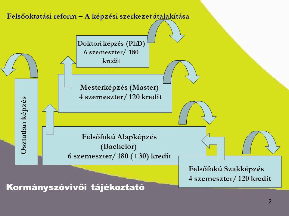 Kormányszóvivői tájékoztató 3 Felsőoktatási reform – fejlesztések, beruházási források 1.