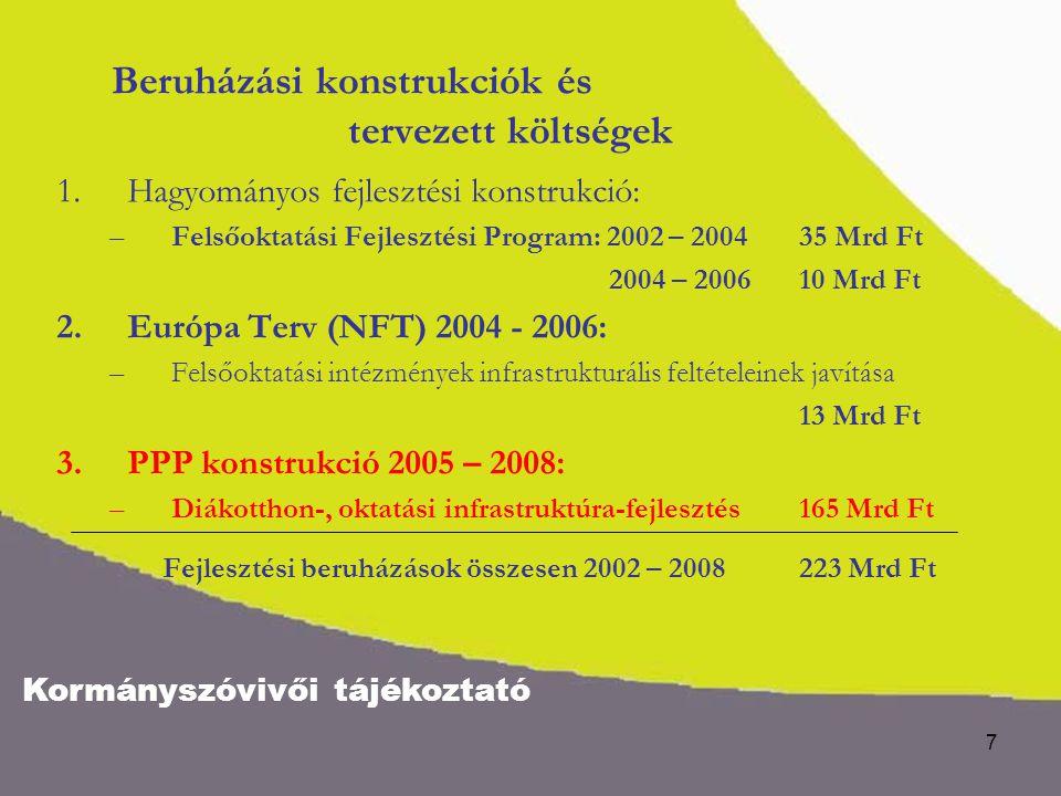 Kormányszóvivői tájékoztató 8 A BERUHÁZÁSI PROGRAM MEGNEVEZÉSE 2005-2008 Tervezett költségek Mrd Ft A beruházás befejezése Diákotthonok bővítése – 10 ezer férőhellyel, PPP (18 intézménynél) 30,0 2006 Kollégiumok korszerűsítése - 20 ezer férőhely; PPP (25 intézménynél) 19,0 2006 Oktatási infrastruktúra bővítése - PPP (14 intézménynél) 87,0 2006-2008 Oktatási infrastruktúra rekonstrukciója - PPP (6 intézménynél) 29,0 2006-2008 ÖSSZESEN: 165,0 A PPP konstrukciós beruházások tervezett költségei és ütemezése