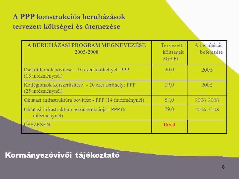 Kormányszóvivői tájékoztató 8 A BERUHÁZÁSI PROGRAM MEGNEVEZÉSE 2005-2008 Tervezett költségek Mrd Ft A beruházás befejezése Diákotthonok bővítése – 10