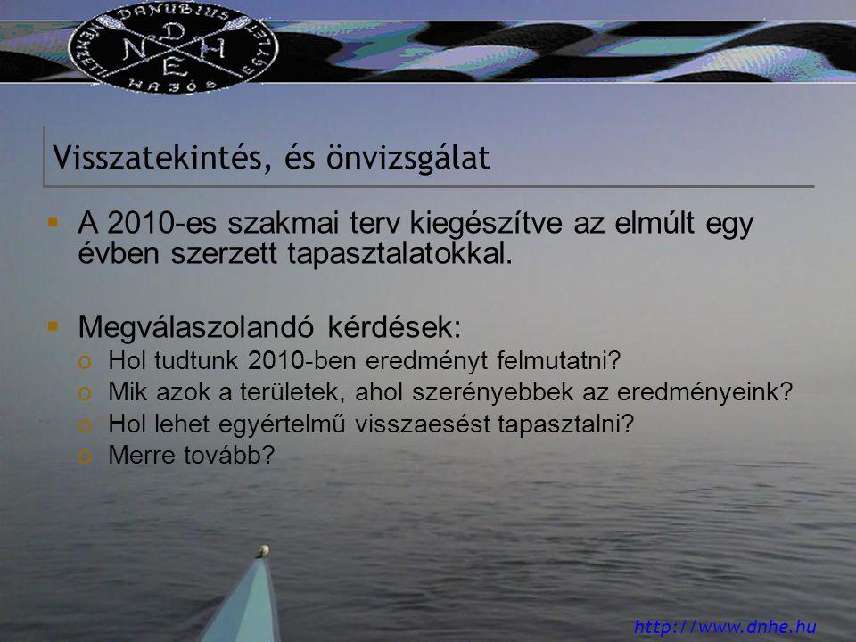 http://www.dnhe.hu Visszatekintés, és önvizsgálat  A 2010-es szakmai terv kiegészítve az elmúlt egy évben szerzett tapasztalatokkal.