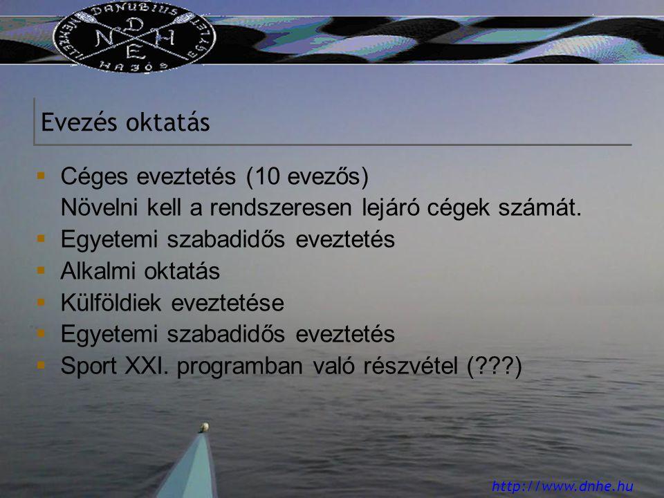 http://www.dnhe.hu Evezés oktatás  Céges eveztetés (10 evezős) Növelni kell a rendszeresen lejáró cégek számát.