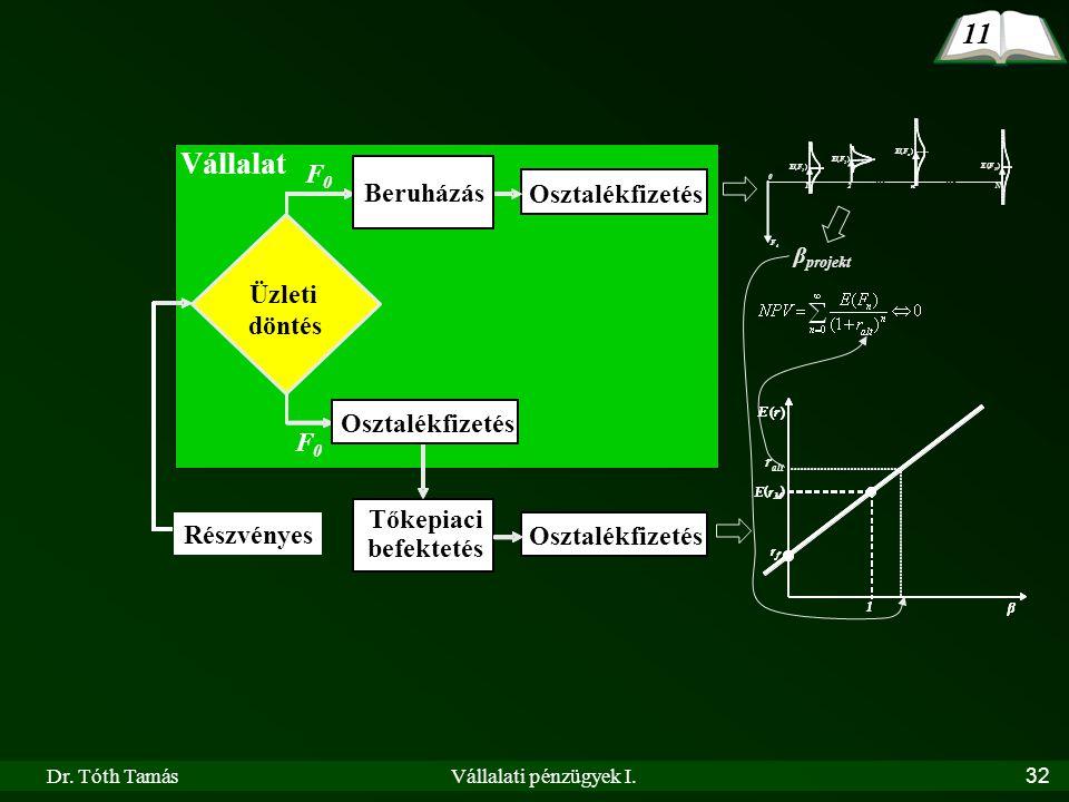 Dr. Tóth TamásVállalati pénzügyek I.32 Vállalat Részvényes Beruházási döntés Tőkepiaci befektetés Osztalékfizetés Beruházás F 0 F 0 Vállalat Részvénye
