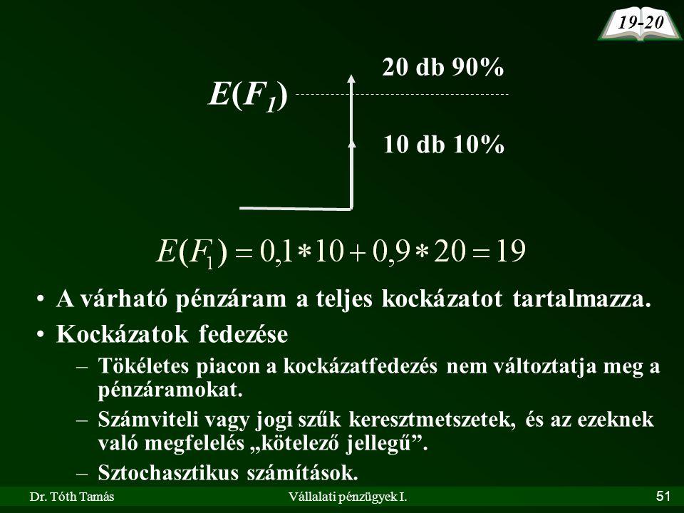 Dr. Tóth TamásVállalati pénzügyek I.51 20 db 90% E(F1)E(F1) 10 db 10% •A várható pénzáram a teljes kockázatot tartalmazza. •Kockázatok fedezése –Tökél