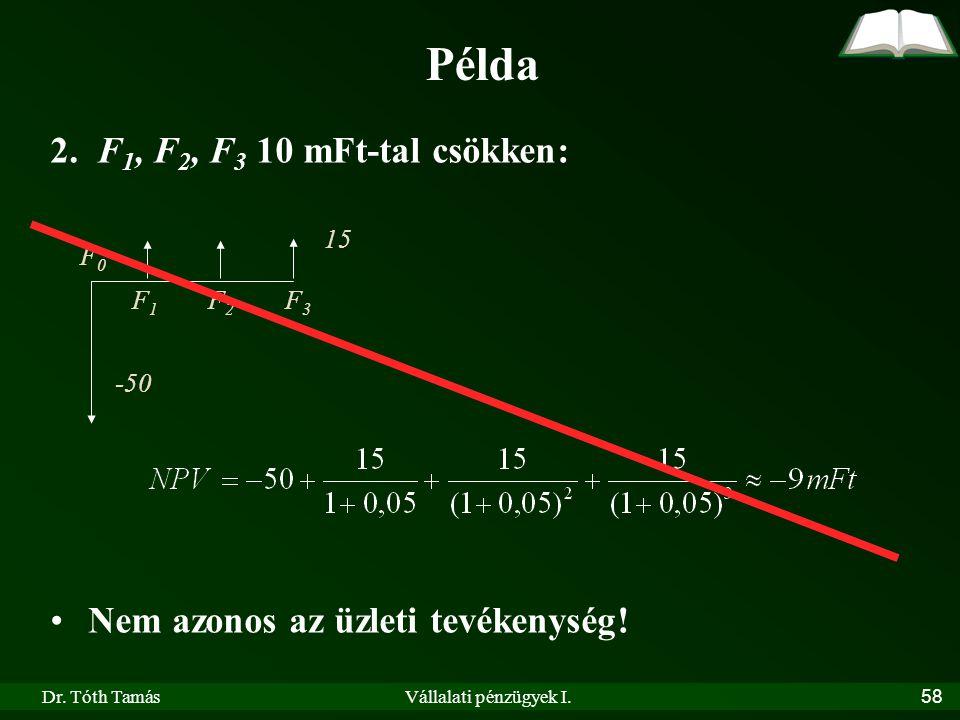 Dr. Tóth TamásVállalati pénzügyek I.58 Példa 2. F 1, F 2, F 3 10 mFt-tal csökken: •Nem azonos az üzleti tevékenység! F0F0 F1F1 F2F2 F3F3 -50 15