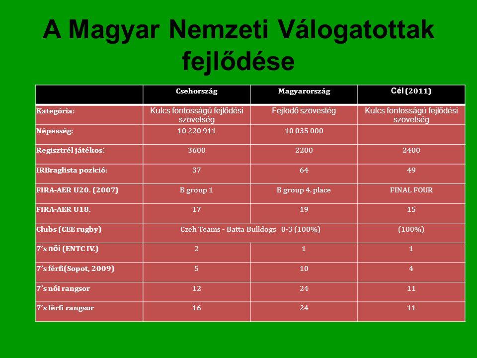 A Magyar Nemzeti Válogatottak fejlődése CsehországMagyarország Cél (2011) Kategória: Kulcs fontosságú fejlődési szövetség Fejlödő szövestégKulcs fonto